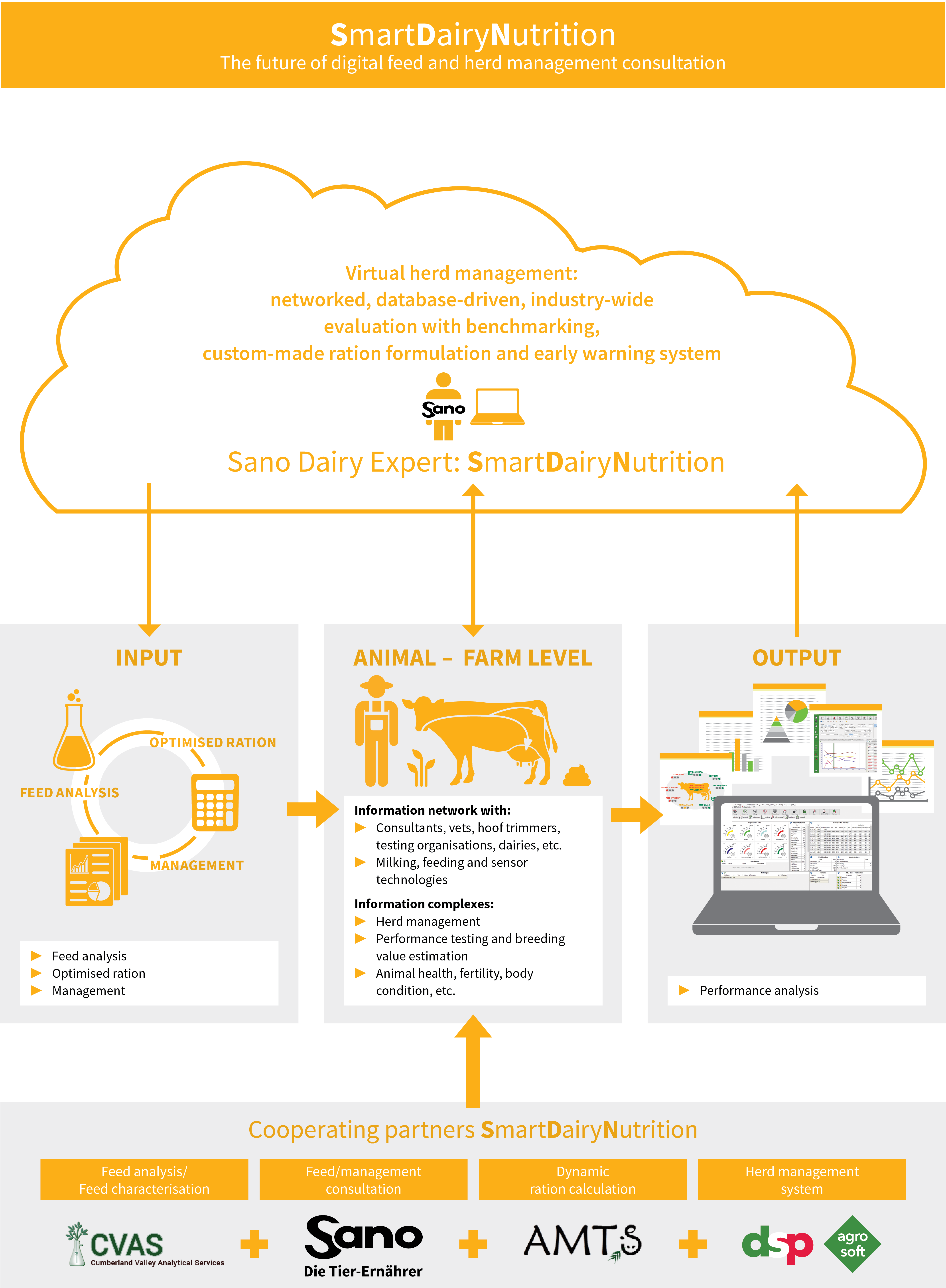 SmartDairyNutrition by Sano - Virtual herd management / software overview